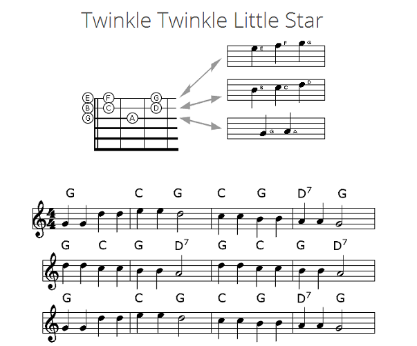 guitar guitar tablature twinkle twinkle little star guitar