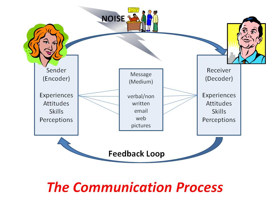 why is it important to understand the theory of the communication process Language is and example of an important cultural they are temporary outcomes of the communication process intercultural communication theory.