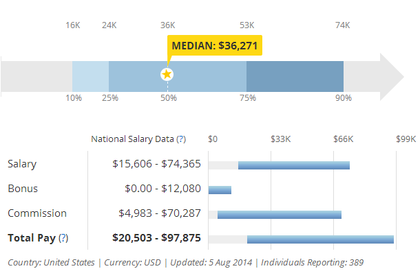 car salesman salary salary chart career propect enkivillage. Black Bedroom Furniture Sets. Home Design Ideas